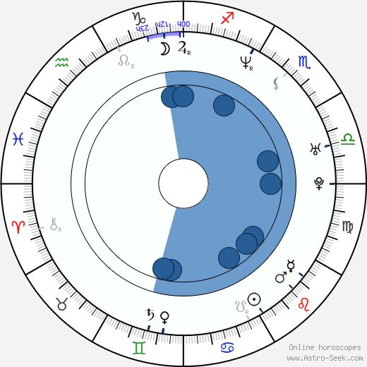 Chayan Sarkar wikipedia, horoscope, astrology, instagram