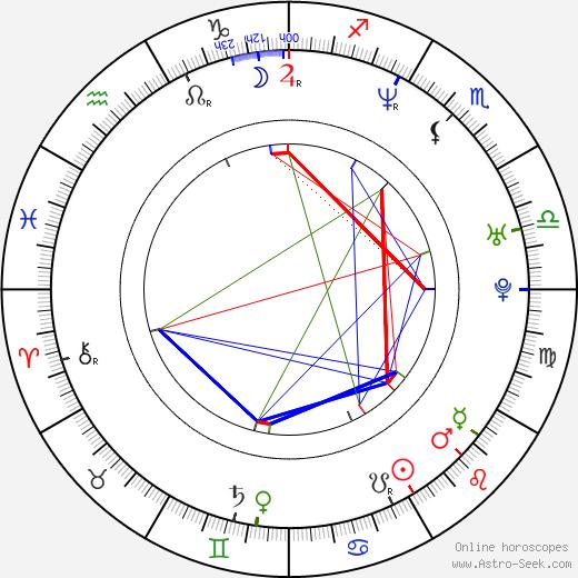 Chayan Sarkar astro natal birth chart, Chayan Sarkar horoscope, astrology