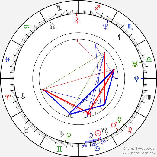 Christoph Hochhäusler astro natal birth chart, Christoph Hochhäusler horoscope, astrology