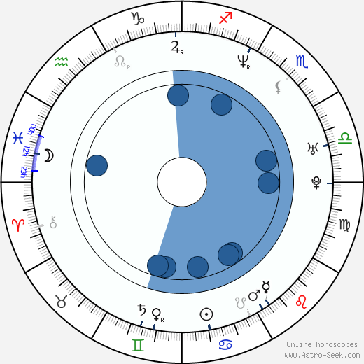 D. B. Shan wikipedia, horoscope, astrology, instagram