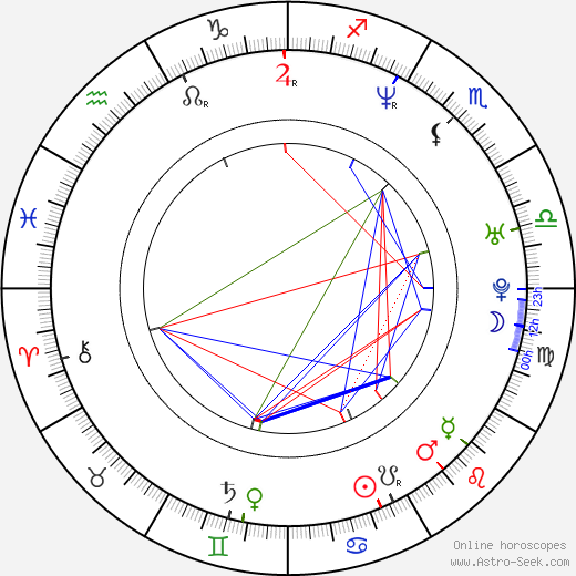 Dan Håfström birth chart, Dan Håfström astro natal horoscope, astrology