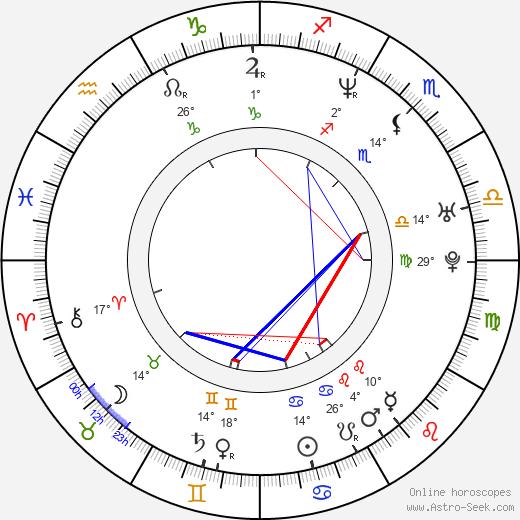 Dmitrij Fjodorov birth chart, biography, wikipedia 2018, 2019