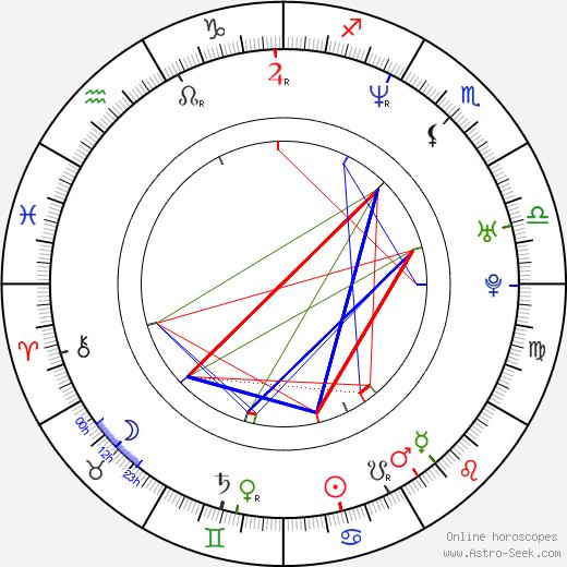 Dmitrij Fjodorov astro natal birth chart, Dmitrij Fjodorov horoscope, astrology