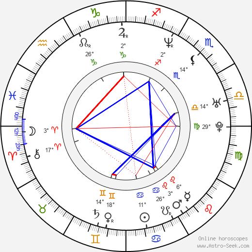 Dorota Gorjainow birth chart, biography, wikipedia 2020, 2021
