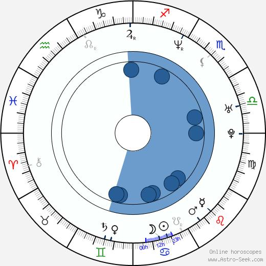 Ezio Massa wikipedia, horoscope, astrology, instagram