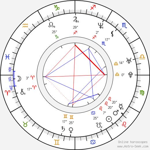 Fabiola Campomanes birth chart, biography, wikipedia 2019, 2020