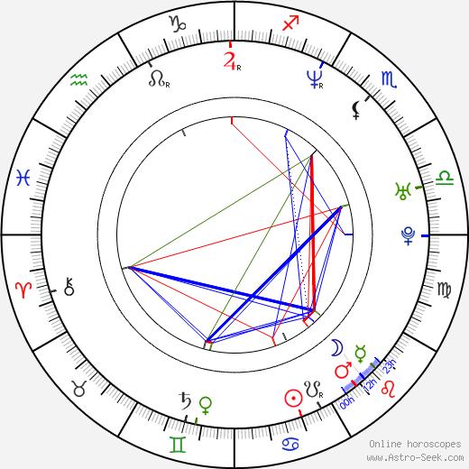 František Kalenský birth chart, František Kalenský astro natal horoscope, astrology