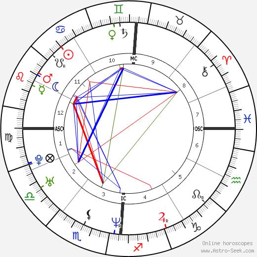 Gabriel Garko день рождения гороскоп, Gabriel Garko Натальная карта онлайн