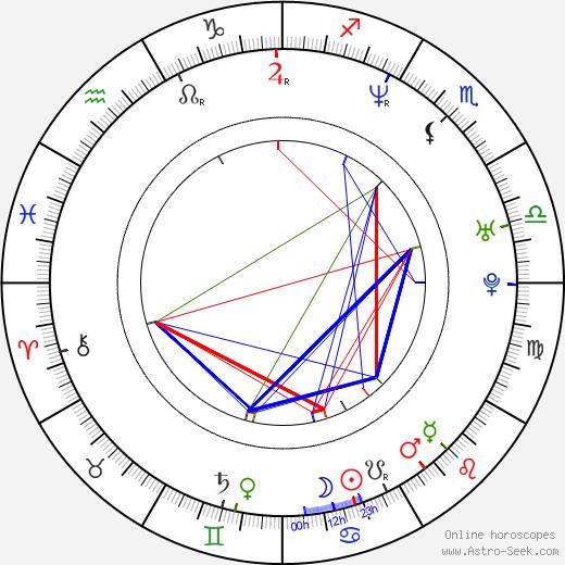 Hannu Salonen день рождения гороскоп, Hannu Salonen Натальная карта онлайн