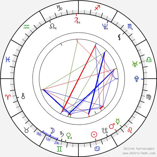 Heather Kafka birth chart, Heather Kafka astro natal horoscope, astrology