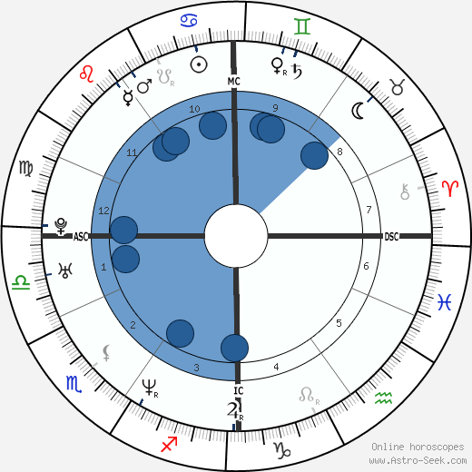 Isabelle Boulay wikipedia, horoscope, astrology, instagram