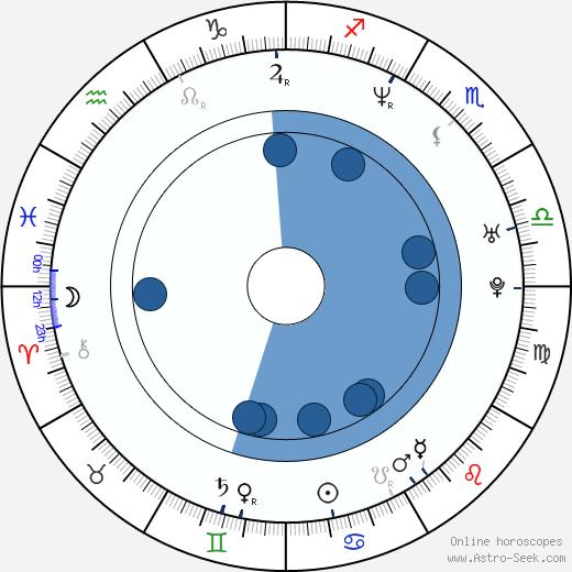 Jamie Renell wikipedia, horoscope, astrology, instagram