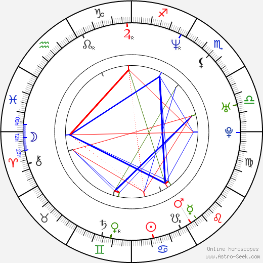 Jamie Renell birth chart, Jamie Renell astro natal horoscope, astrology