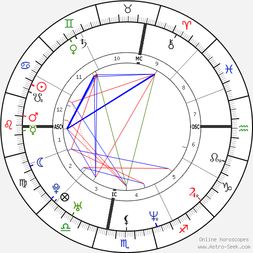 Jeffrey Pagaduan tema natale, oroscopo, Jeffrey Pagaduan oroscopi gratuiti, astrologia