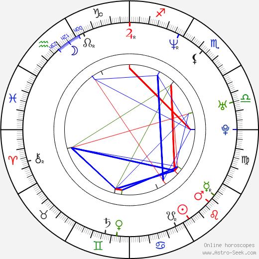 Jonny Pasvolsky birth chart, Jonny Pasvolsky astro natal horoscope, astrology