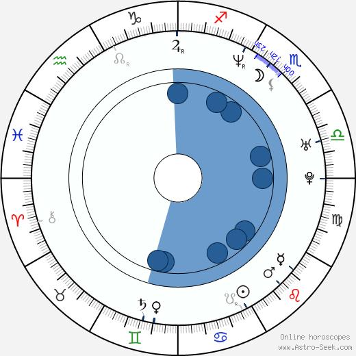 Jozef Stümpel wikipedia, horoscope, astrology, instagram