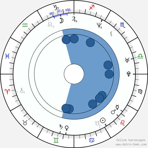 Ken Barnett wikipedia, horoscope, astrology, instagram