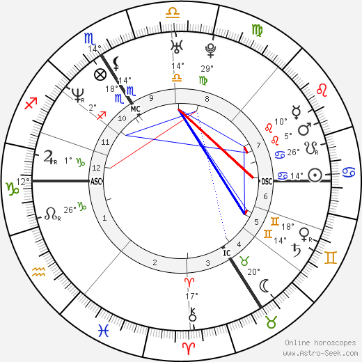Laurent Gaudé birth chart, biography, wikipedia 2019, 2020