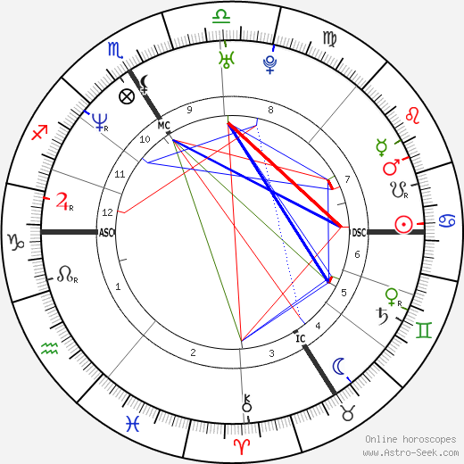 Laurent Gaudé birth chart, Laurent Gaudé astro natal horoscope, astrology