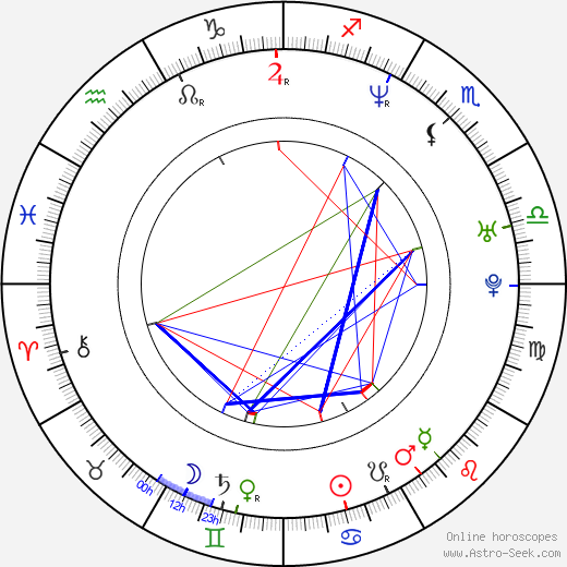 Lisa Leslie birth chart, Lisa Leslie astro natal horoscope, astrology