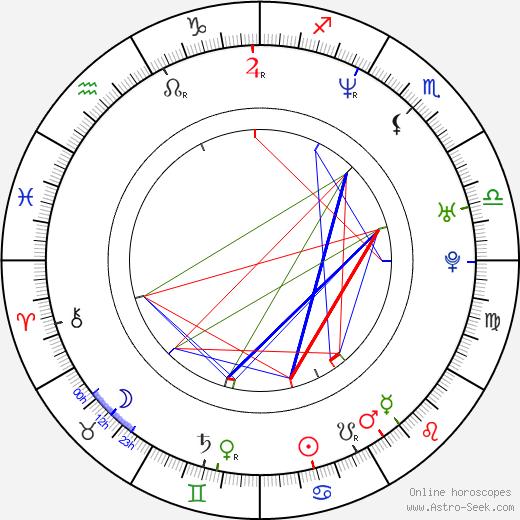 Maciej Adamczyk tema natale, oroscopo, Maciej Adamczyk oroscopi gratuiti, astrologia