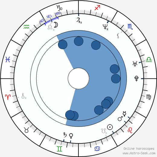 Marc Vos wikipedia, horoscope, astrology, instagram