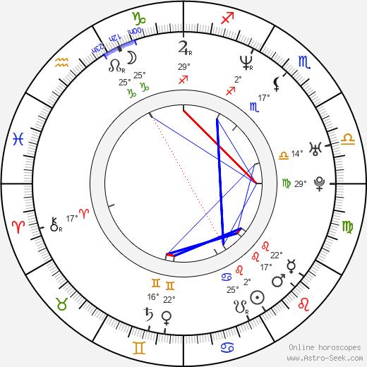 Marc Vos birth chart, biography, wikipedia 2020, 2021