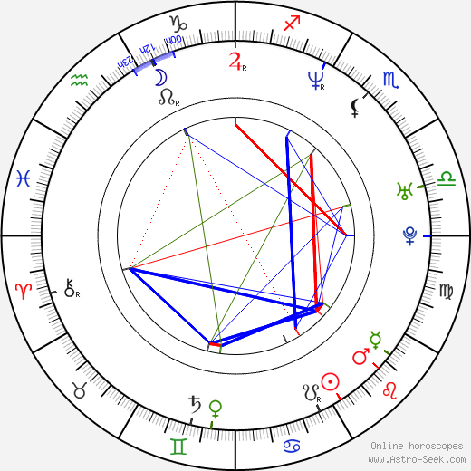 Marc Vos birth chart, Marc Vos astro natal horoscope, astrology