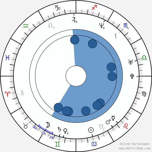 Mariusz Drezek wikipedia, horoscope, astrology, instagram