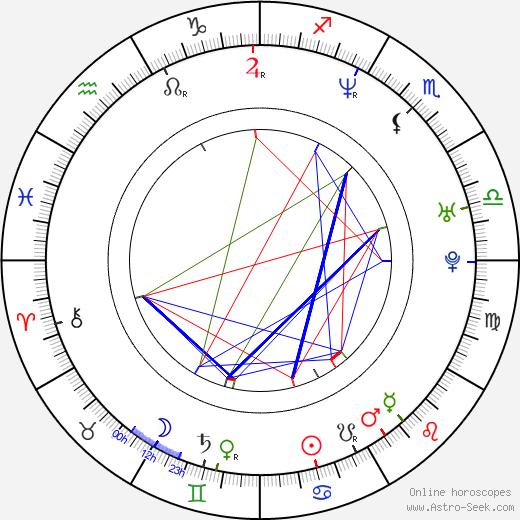Mariusz Drezek birth chart, Mariusz Drezek astro natal horoscope, astrology