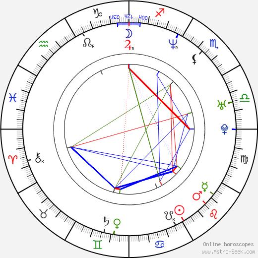 Марлон Уэйанс Marlon Wayans день рождения гороскоп, Marlon Wayans Натальная карта онлайн