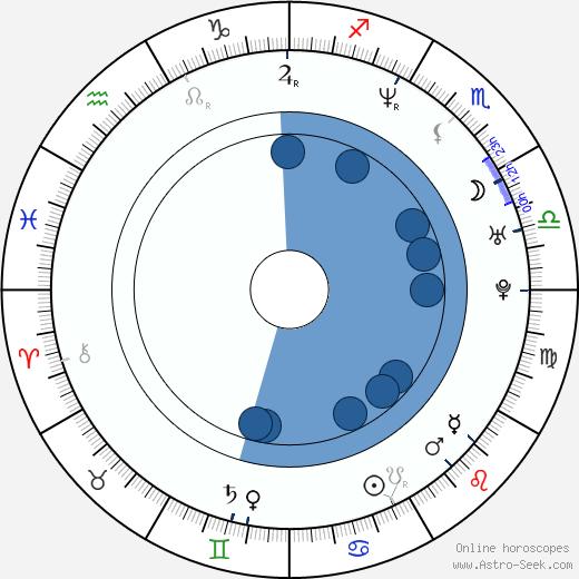 Martin Langer wikipedia, horoscope, astrology, instagram