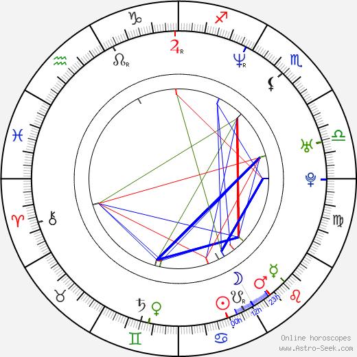 Michael Rosenbaum birth chart, Michael Rosenbaum astro natal horoscope, astrology
