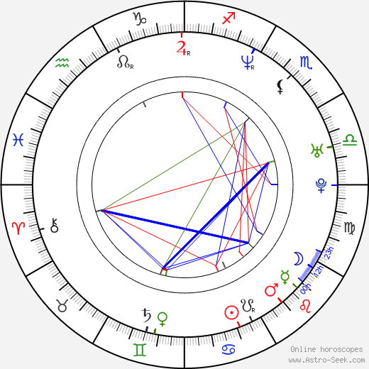 Murilo Benício birth chart, Murilo Benício astro natal horoscope, astrology