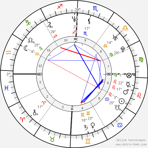 Nathan Buckley birth chart, biography, wikipedia 2019, 2020