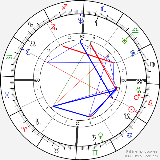 Nathan Buckley astro natal birth chart, Nathan Buckley horoscope, astrology