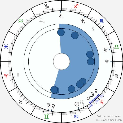 Nenad Jezdic wikipedia, horoscope, astrology, instagram