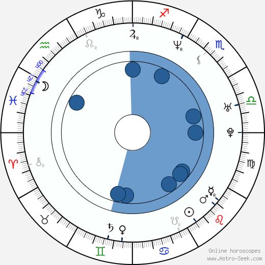 Nick Lang wikipedia, horoscope, astrology, instagram