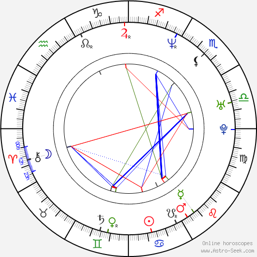 Nina Badric birth chart, Nina Badric astro natal horoscope, astrology