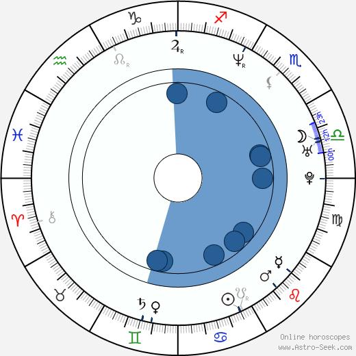 Norman Golightly wikipedia, horoscope, astrology, instagram