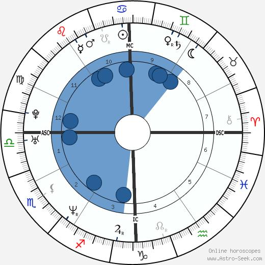 Rod Matthews wikipedia, horoscope, astrology, instagram