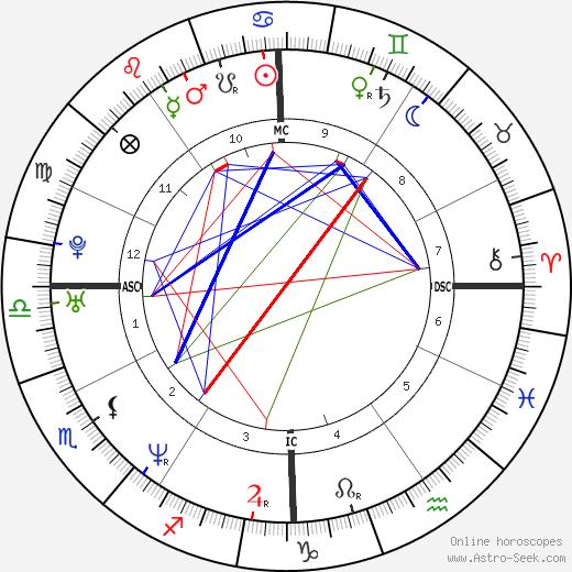 Rod Matthews день рождения гороскоп, Rod Matthews Натальная карта онлайн