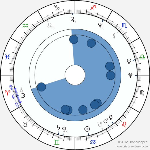 Rogue wikipedia, horoscope, astrology, instagram