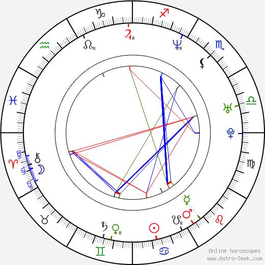 Rogue birth chart, Rogue astro natal horoscope, astrology