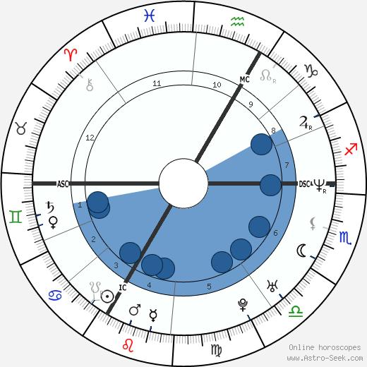 Saïd Taghmaoui wikipedia, horoscope, astrology, instagram