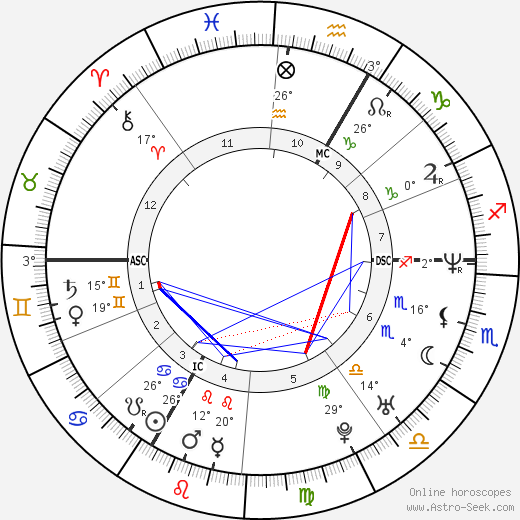 Saïd Taghmaoui birth chart, biography, wikipedia 2019, 2020