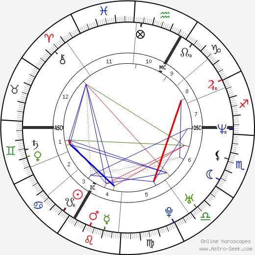 Saïd Taghmaoui birth chart, Saïd Taghmaoui astro natal horoscope, astrology