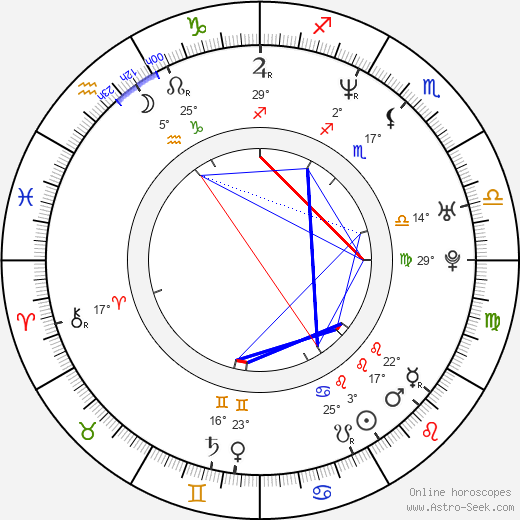 Saša Rašilov nejml. birth chart, biography, wikipedia 2019, 2020