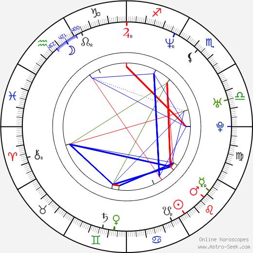 Saša Rašilov nejml. astro natal birth chart, Saša Rašilov nejml. horoscope, astrology