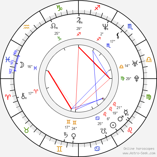 Sergei Gorobchenko birth chart, biography, wikipedia 2020, 2021